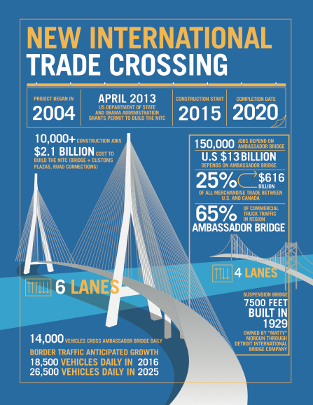 Facing traffic building the new international trade